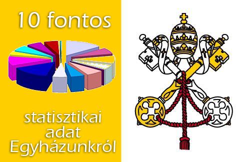 Tíz fontos statisztikai adat egyházunkról